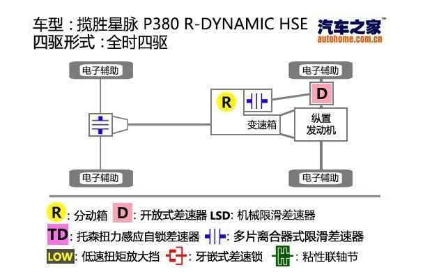 """史上最""""大胆""""的路虎 揽胜星脉 2017款 P380 R-DYNAMIC HSE"""