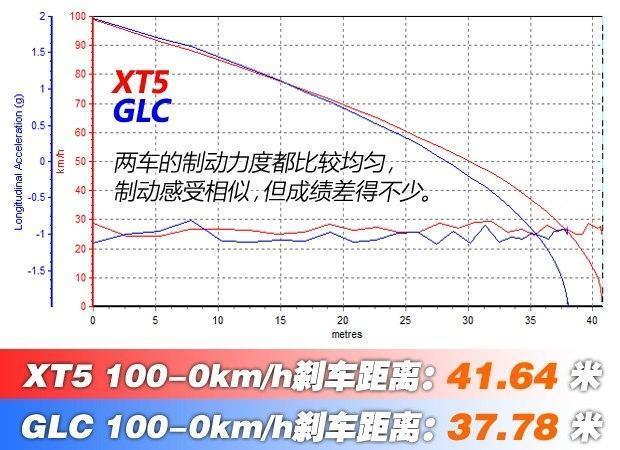 凯迪拉克XT5 2018款28E四驱铂金版对比奔驰GLC 2017款GLC 260 4MATIC动感型